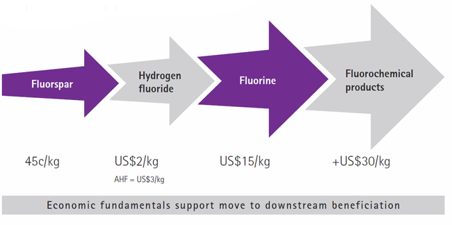Multiple downstream levels and value addition [graph]
